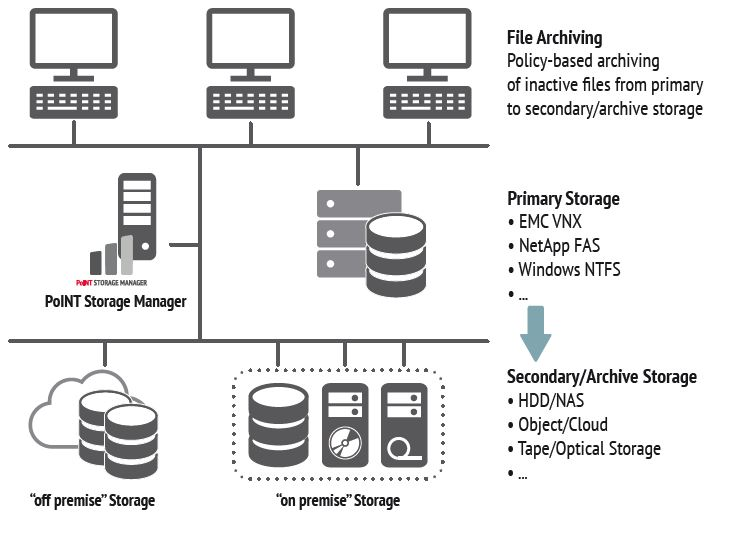 Diagram Showing Data Flow from EMC VNX Unity to Archive Storage