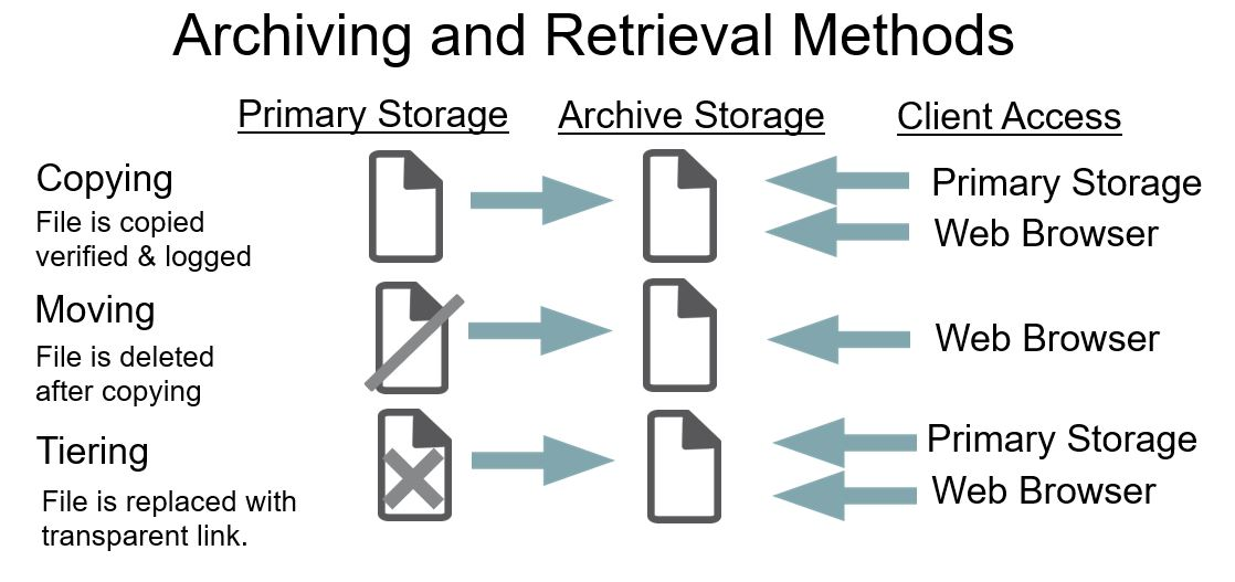 Diagram Showing Access and Retrieval Methods for Archived Files