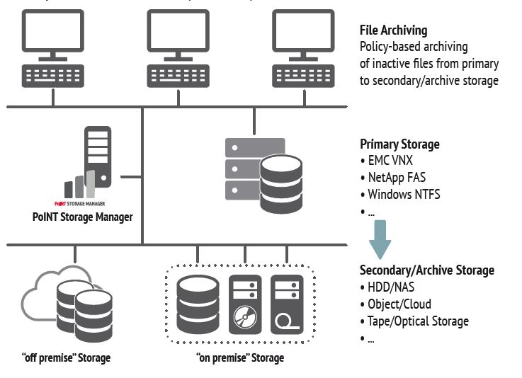 Diagram Showing Data Flow from Primary Storage to Secondary/Archive Storage