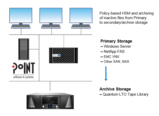 Diagram Showing Archiving Inactive Files from Primary Storage to Quantum Scalar i6 Tape Library