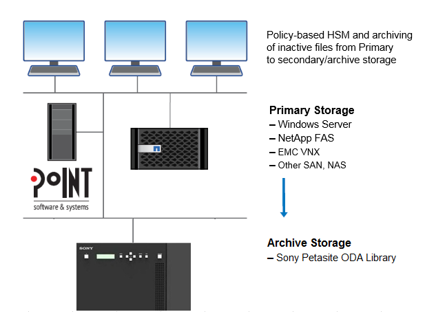 Diagram Showing Archiving Inactive Files from Primary Storage to Sony Petasite ODA Optical Library