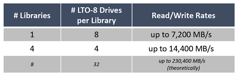 PoINT Archival Gateway Read-Write Performance to LTO Tape Library