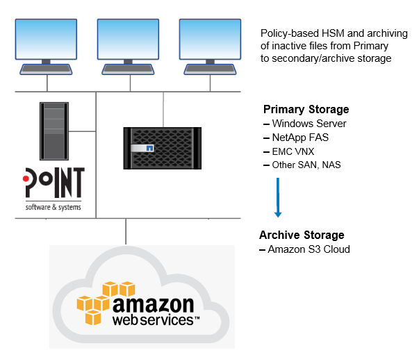 Diagram Showing Archiving Inactive Files from Primary Storage to Amazon S3 Cloud Storage