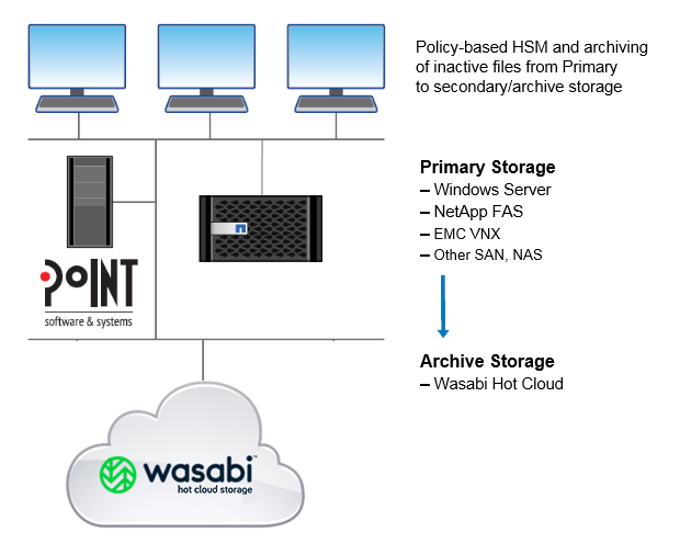 Diagram Showing Archiving Inactive Files from Primary Storage to Wasabi Cloud Storage