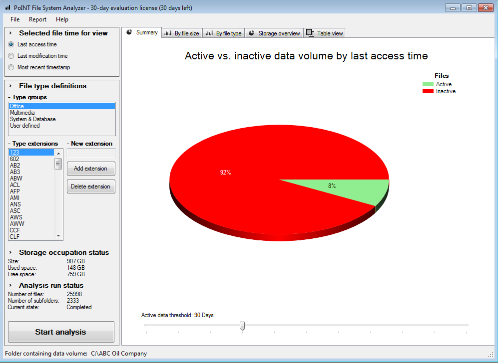 Pie Chart Showing Active vs. Inactive Data with 90 Days Threshold
