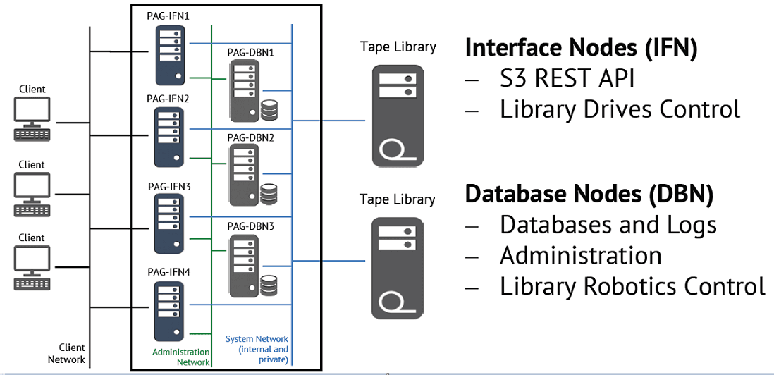 Diagram Showing Amazon S3 Interface Nodes and Database Nodes for Archiving Data