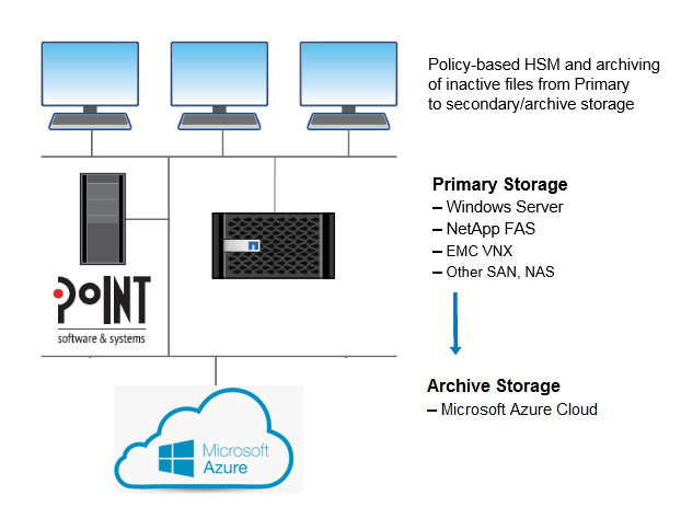 Diagram Showing Archiving Inactive Files from Primary Storage to Microsoft Azure Cloud
